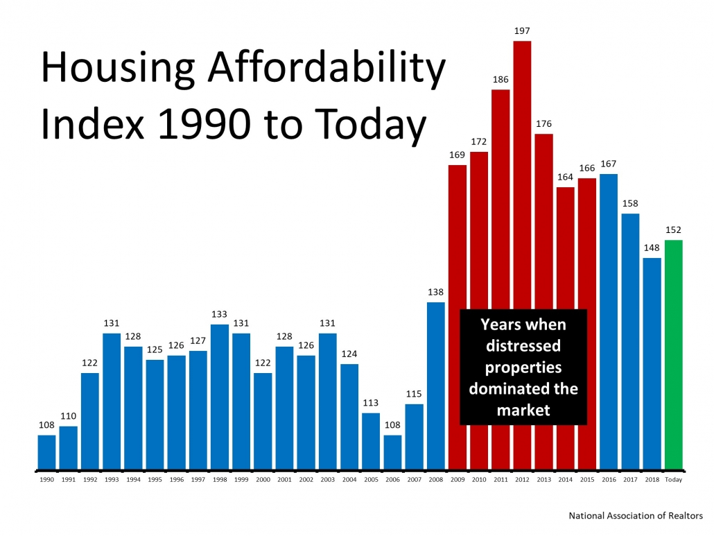 U.S. homes are more affordable now than they have been in most of the past three decades.