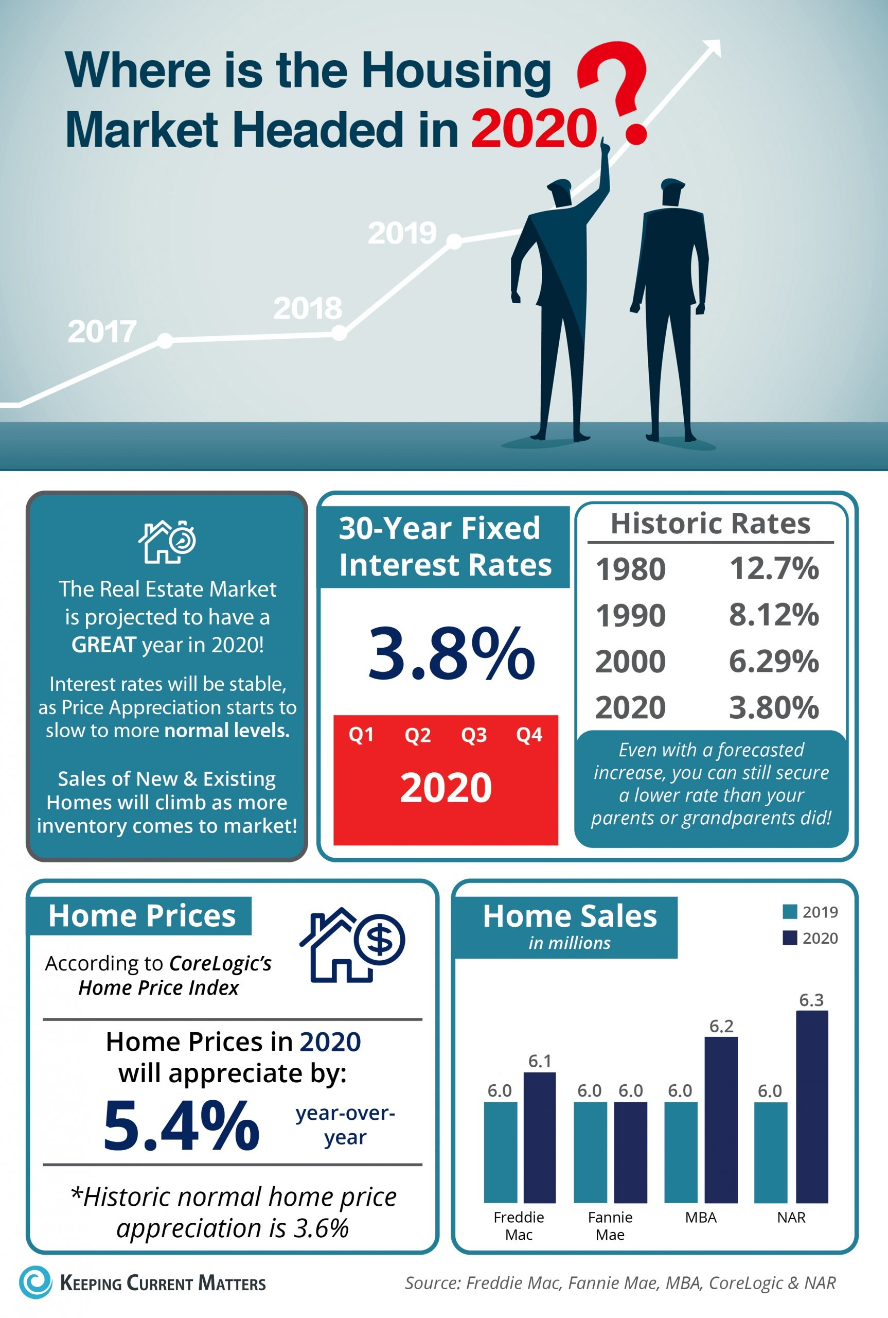 Where is the Housing Market Headed in 2020? [INFOGRAPHIC] | Keeping Current Matters