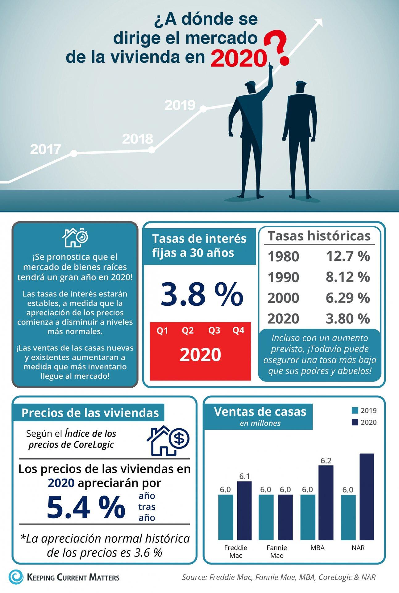 ¿A dónde se dirige el mercado de la vivienda en 2020? [infografía] | Keeping Current Matters