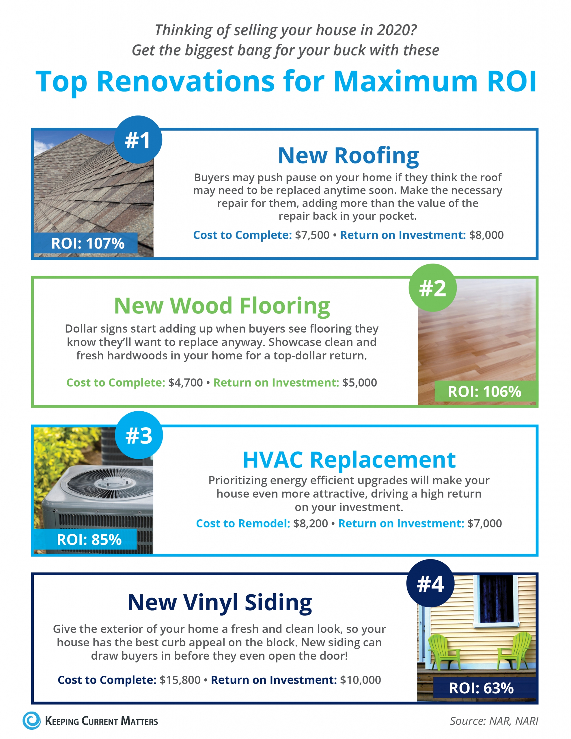 Top Renovations For Maximum Roi Infographic Tee Real
