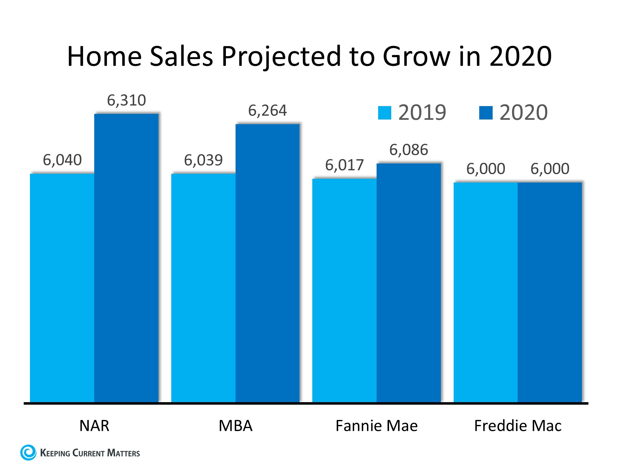 The 2020 Real Estate Projections That May Surprise You | Keeping Current Matters
