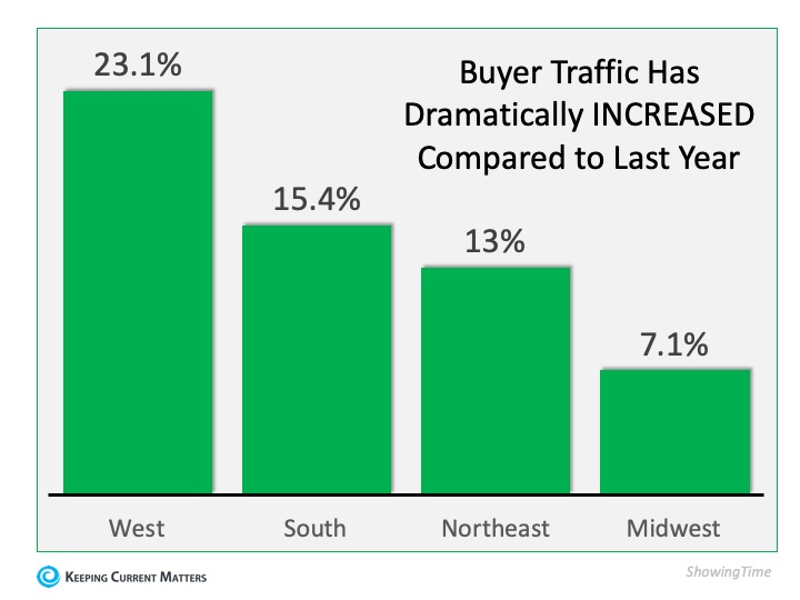 There's a Long Line of Buyers Waiting for Your House | Keeping Current Matters