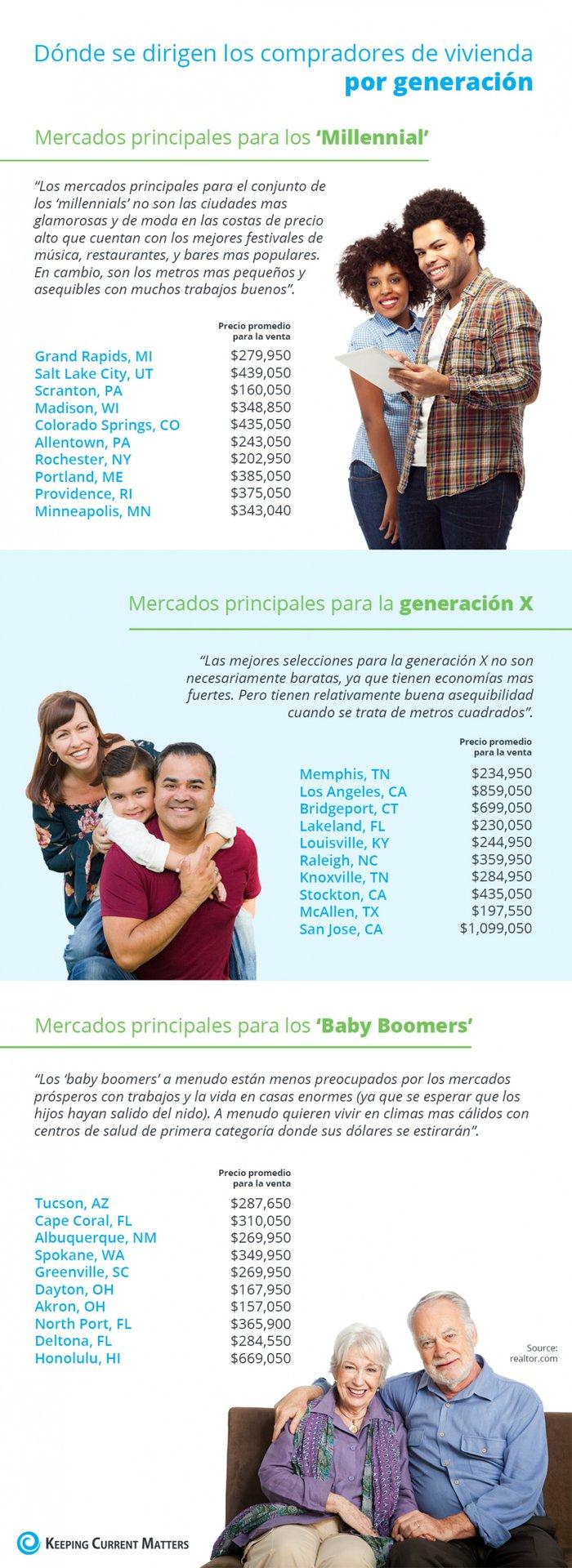 Dónde se dirigen los compradores de vivienda por generación [infografía]