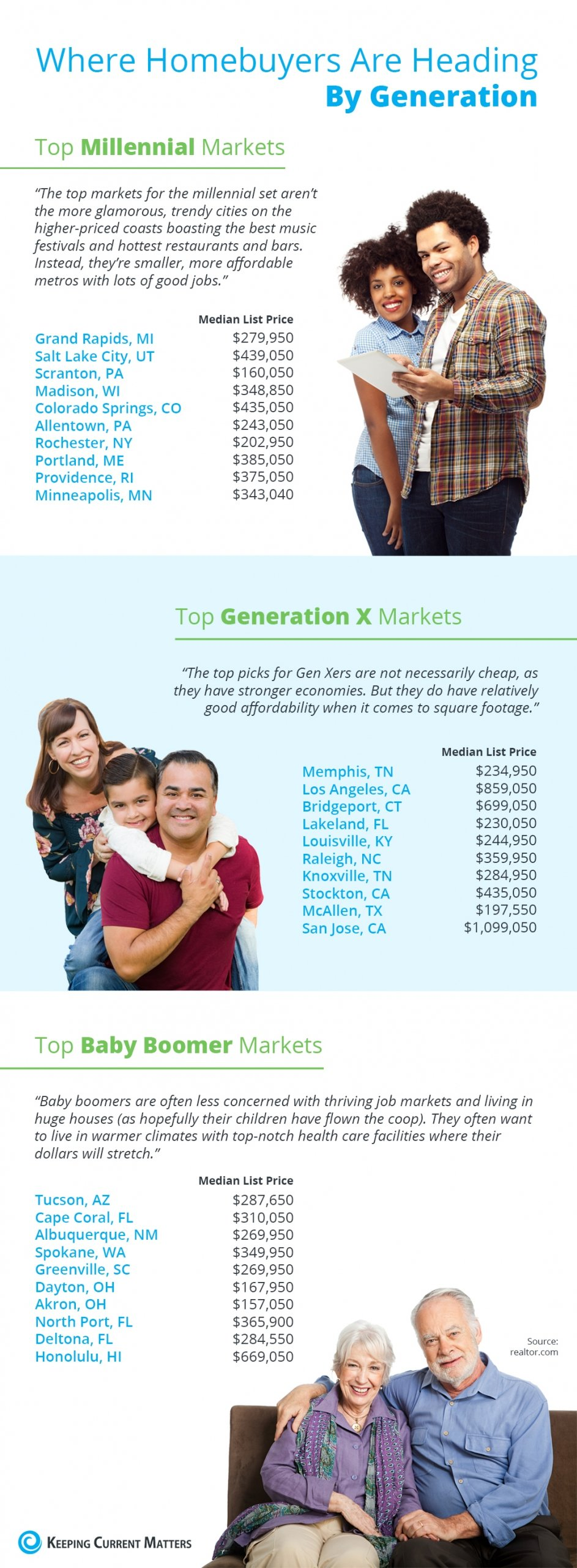 Where Homebuyers Are Heading By Generation [INFOGRAPHIC] | Keeping Current Matters