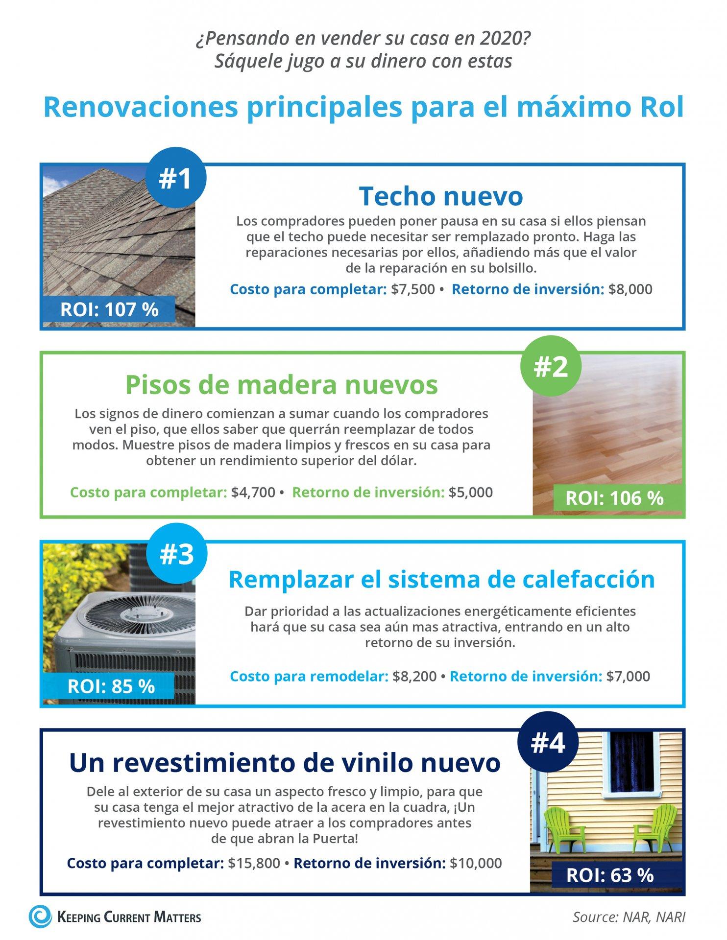 Renovaciones principales para el máximo RoI [infografía] | Keeping Current Matters