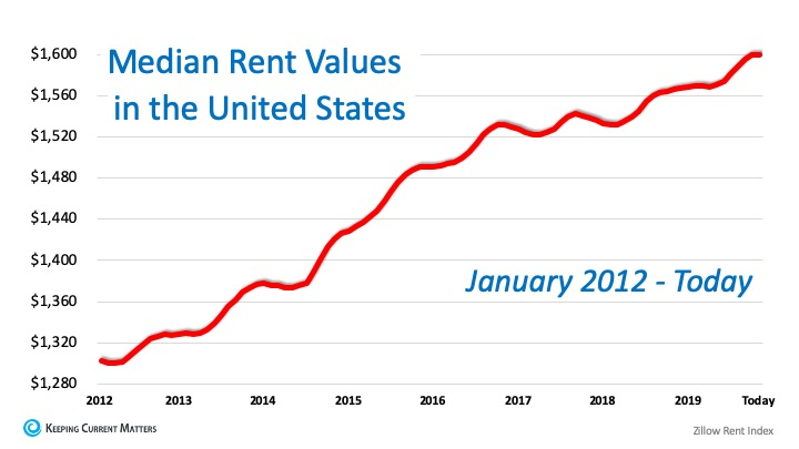 Great News for Renters Who Want to Buy a Home | Keeping Current Matters