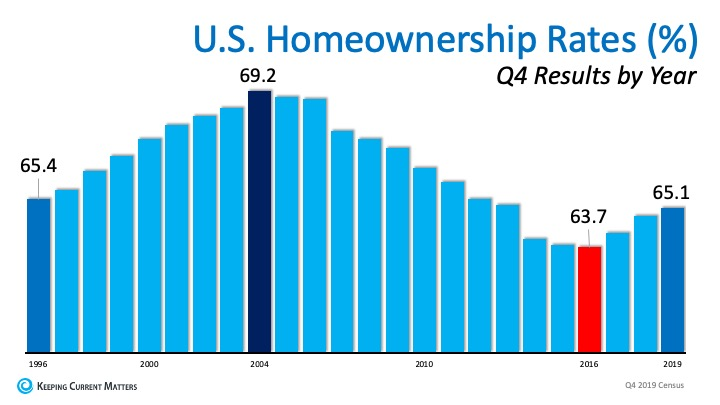 Homeownership Rate on the Rise to a 6-Year High | Keeping Current Matters