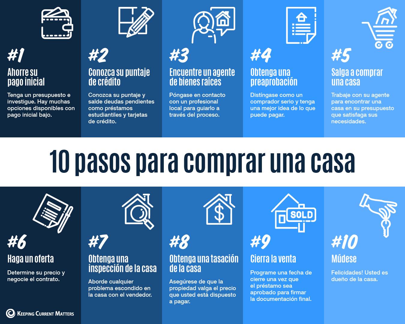 10 pasos para comprar una casa [Infografía] | Keeping Current Matters