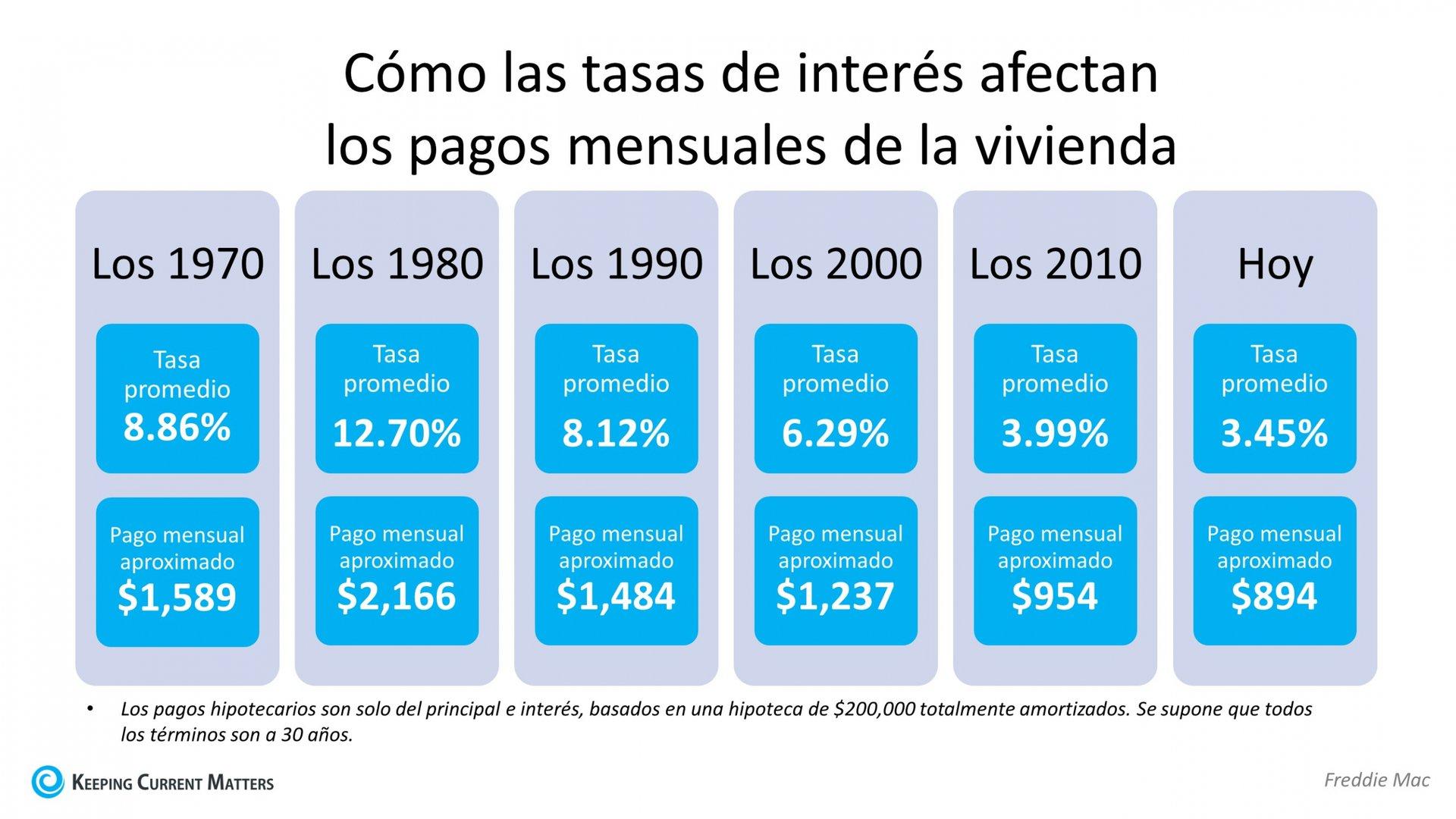 Cómo las tasas de interés pueden afectar sus pagos mensuales de la vivienda | Keeping Current Matters