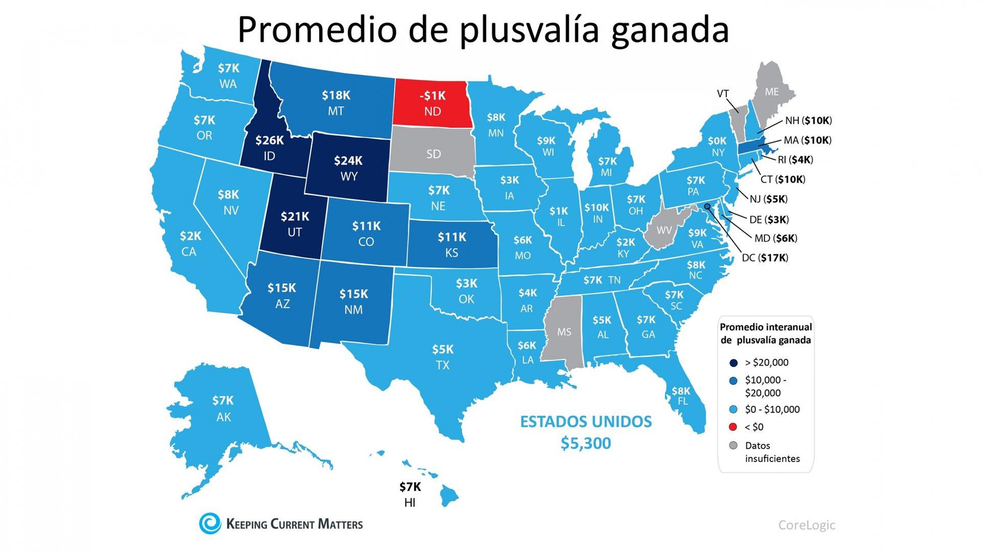 La ganancia de plusvalía está aumentando en casi todos los estados | Keeping Current Matters