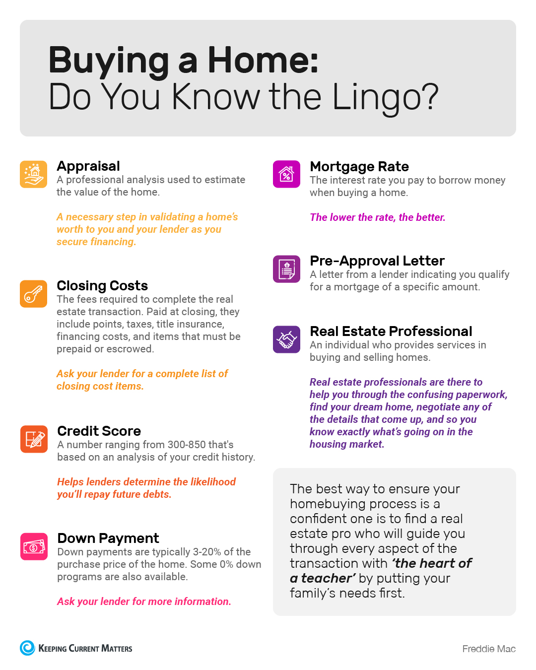 Buying a Home: Do You Know the Lingo? [INFOGRAPHIC] | Keeping Current Matters