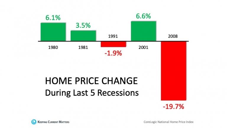 Three Reasons Why This Is Not a Housing Crisis | Keeping Current Matters