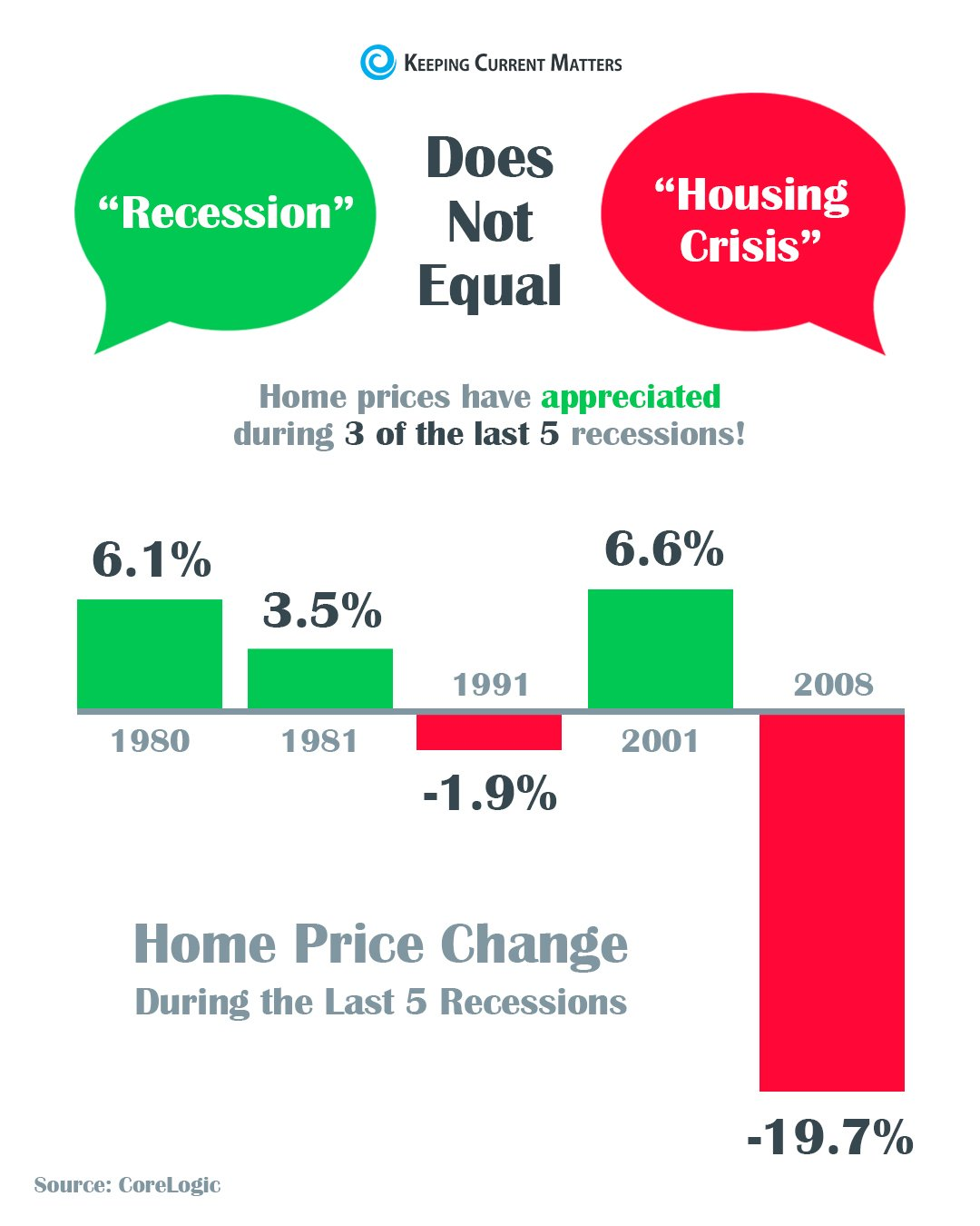 A Recession Does Not Equal a Housing Crisis | Keeping Current Matters