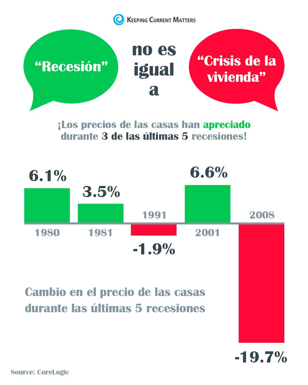 Una recesión no es igual a una crisis de la vivienda [Infografía] | Keeping Current Matters