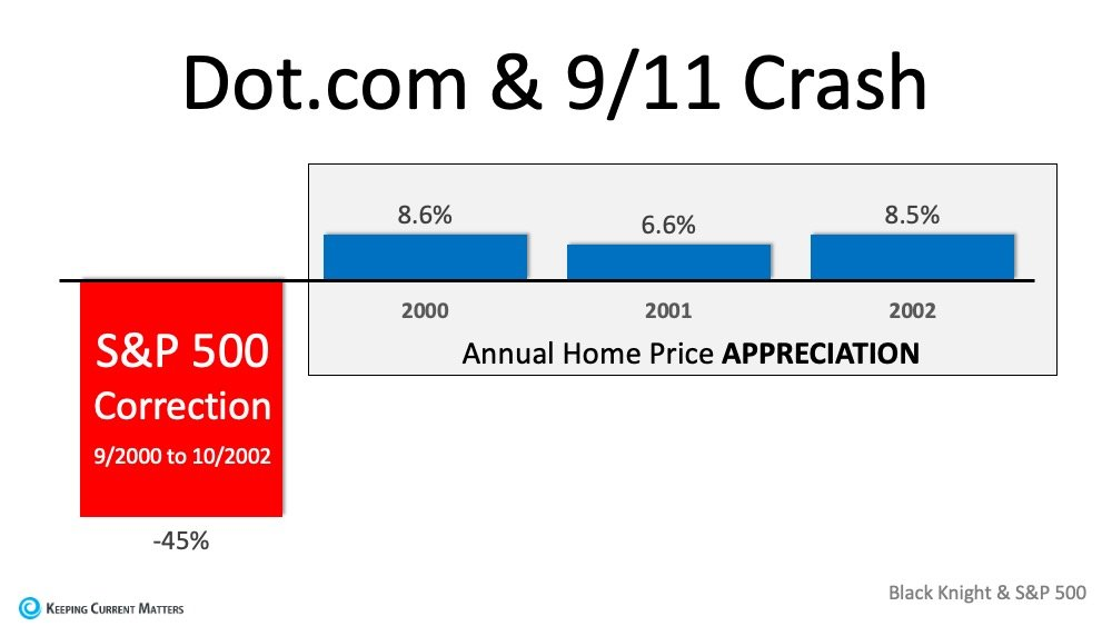 Why the Stock Market Correction Probably Won't Impact Home Values | Keeping Current Matters