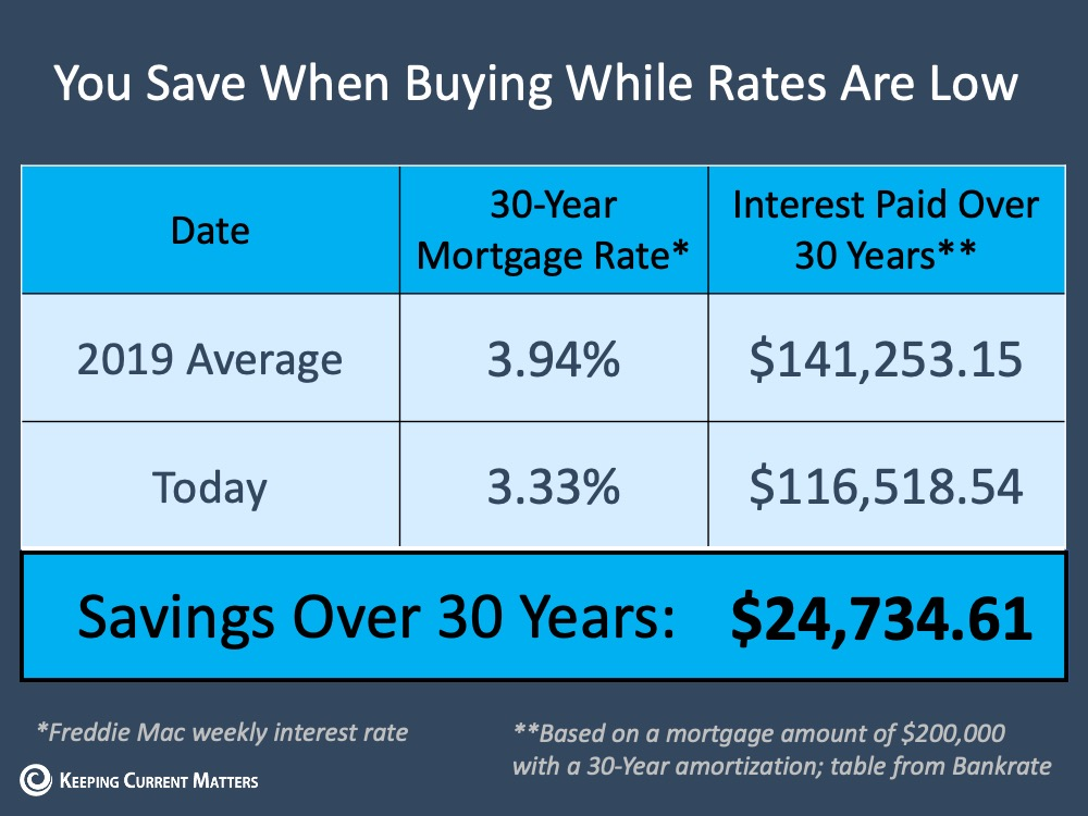 Buying a Home Right Now: Easy? No. Smart? Yes.   Keeping Current Matters