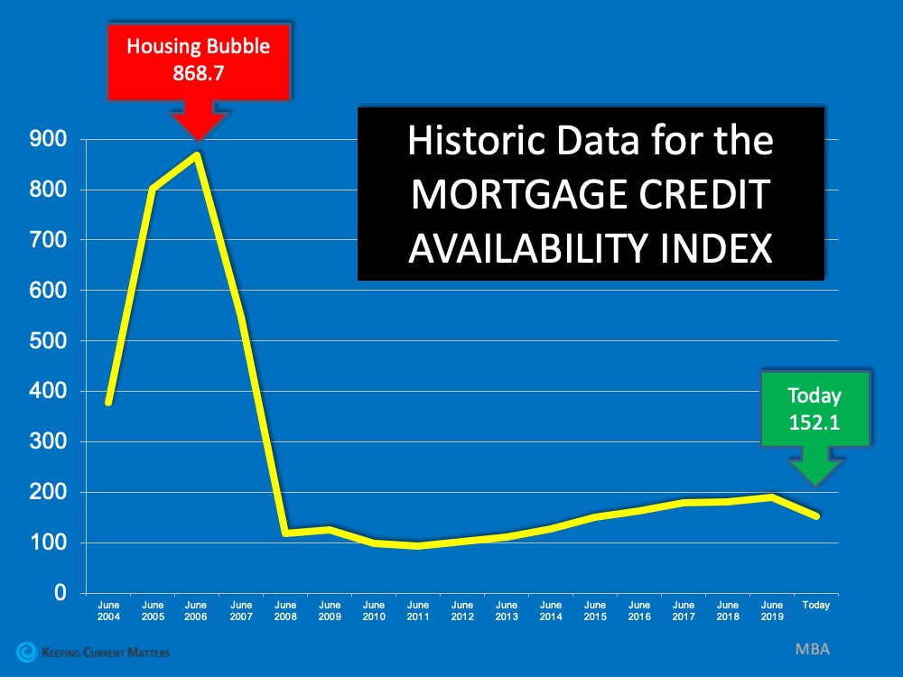Think This Is a Housing Crisis? Think Again. | Keeping Current Matters