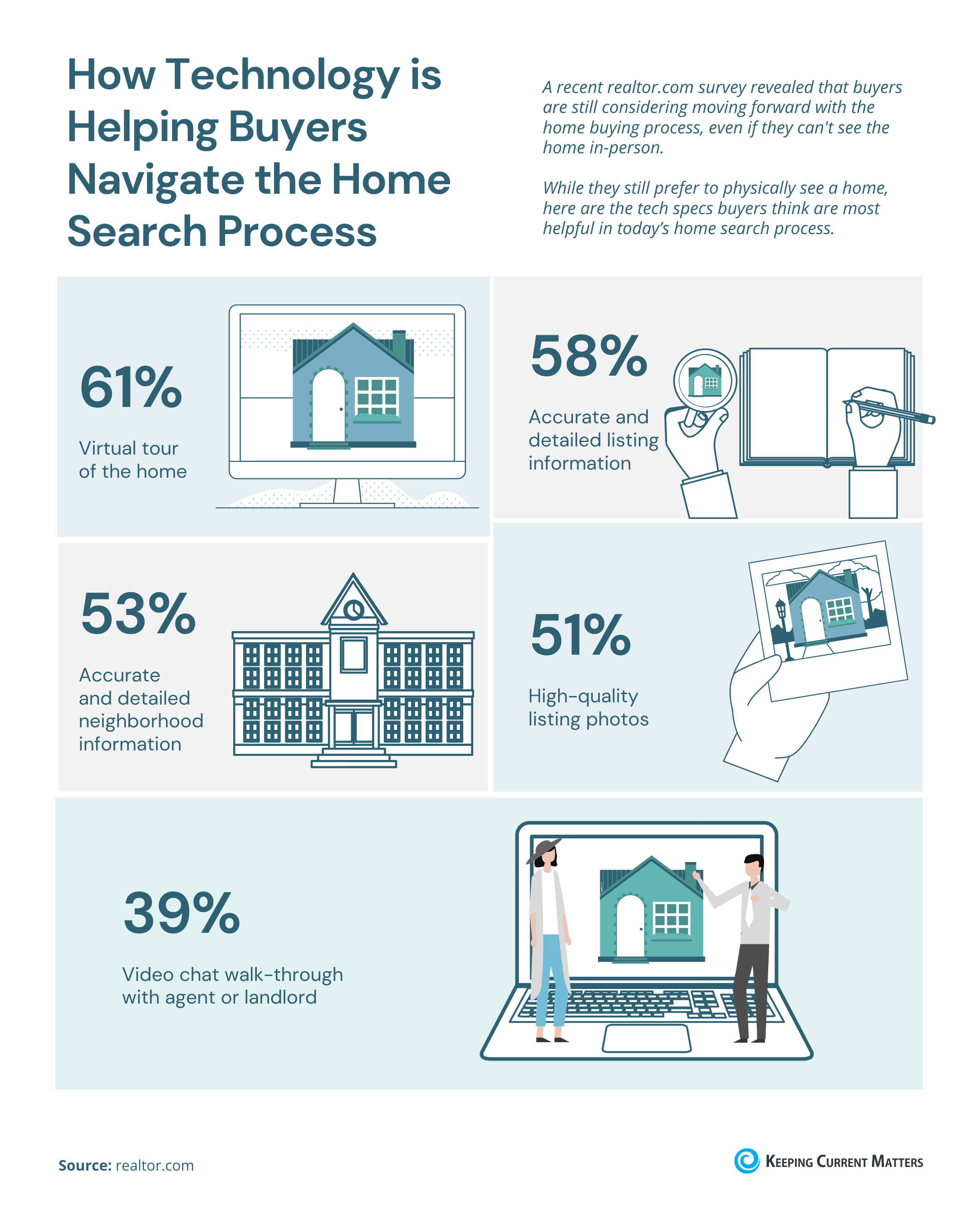How Technology is Helping Buyers Navigate the Home Search Process [INFOGRAPHIC] | Keeping Current Matters