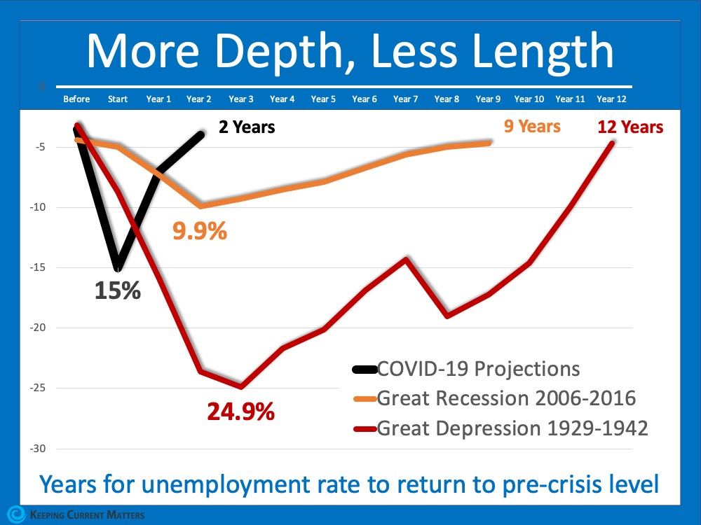 The Pain of Unemployment: It Will Be Deep, But Not for Long | Keeping Current Matters