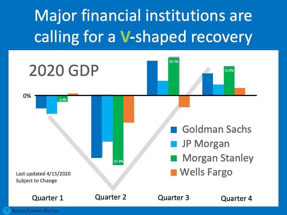 ¿Tendrá esta crisis económica una recuperación en forma de V, U o L? | Keeping Current Matters