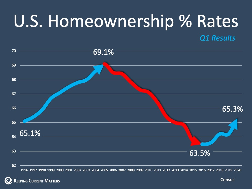 U.S. Homeownership Rate Rises to Highest Point in 8 Years | Keeping Current Matters
