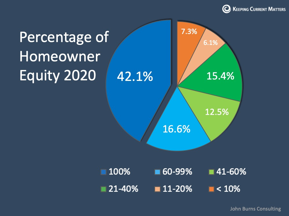 Why Home Equity is a Bright Spark in the Housing Market | Keeping Current Matters