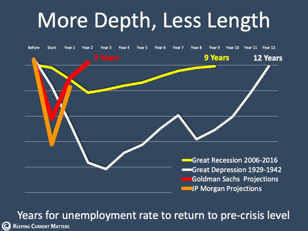 Unemployment: Hope on the Horizon | Keeping Current Matters