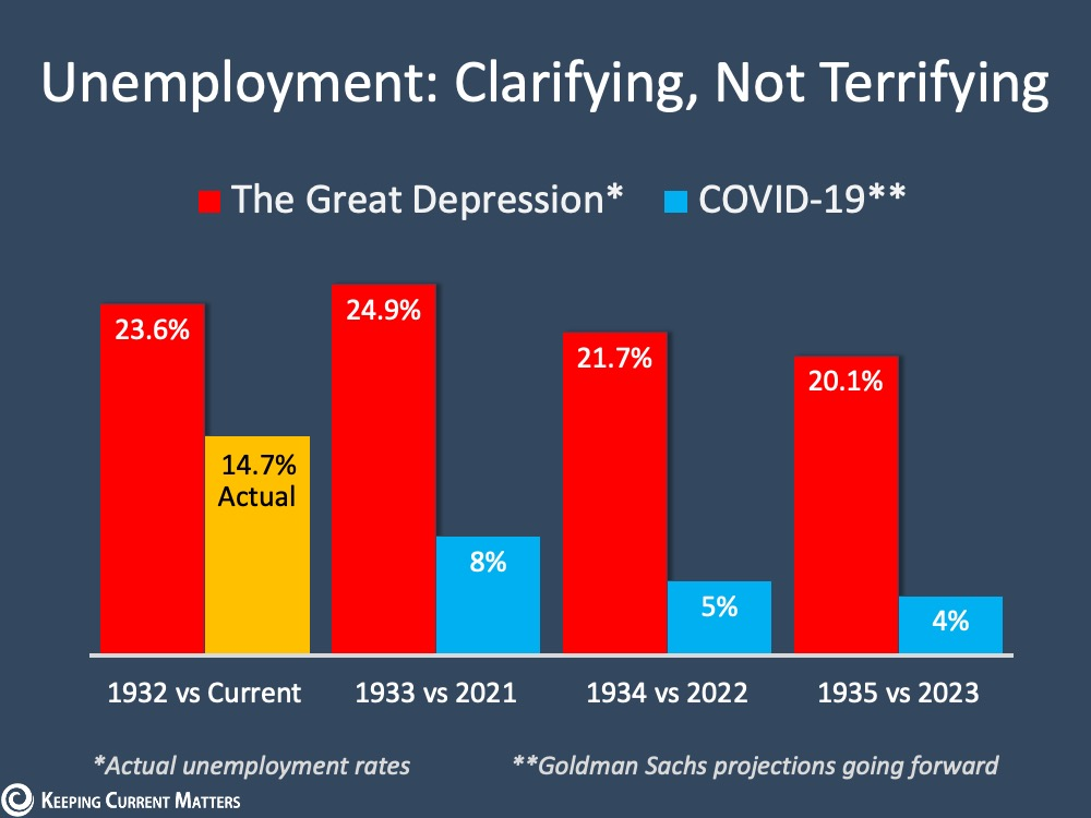 Unemployment Report: No Need to Be Terrified | Keeping Current Matters