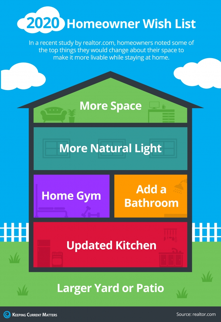 2020 Homeowner Wish List [INFOGRAPHIC]   Keeping Current Matters