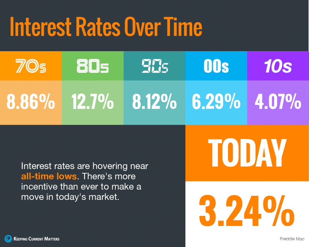 Interest Rates Hover Near Historic All-Time Lows [INFOGRAPHIC] | Keeping Current Matters