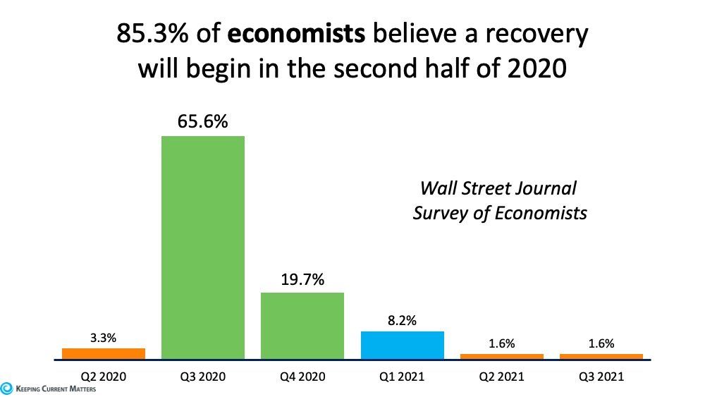 Economists Forecast Recovery to Begin in the Second Half of 2020 | Keeping Current Matters
