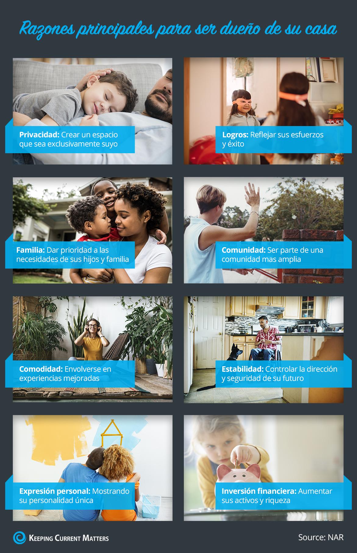 Razones principales para ser dueño de su casa [infografía] | Keeping Current Matters