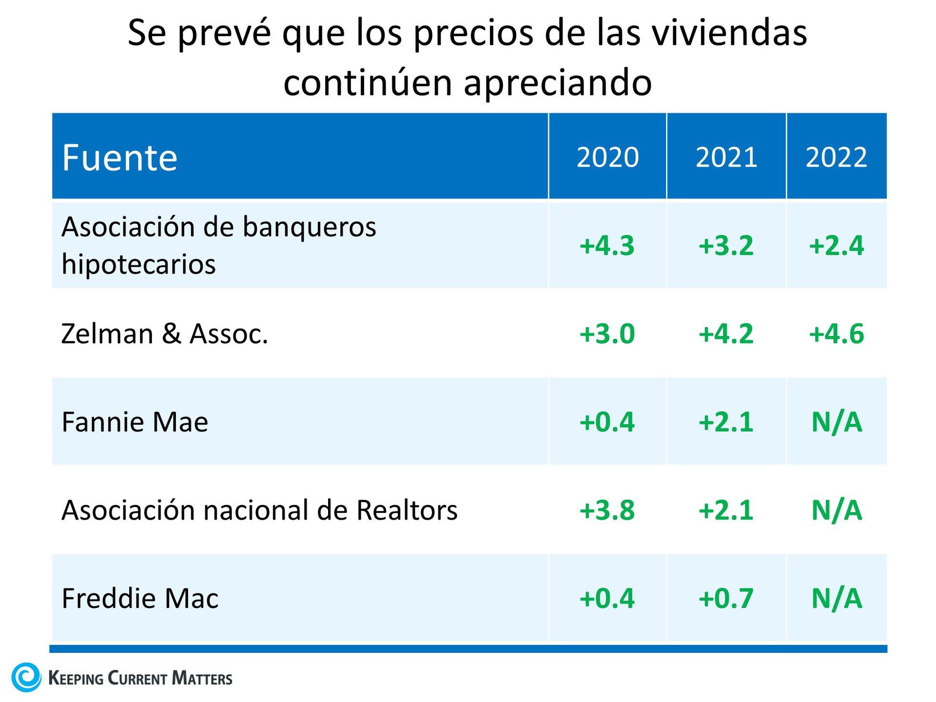 Los precios de las casas: Todo está en la oferta y la demanda | Keeping Current Matters