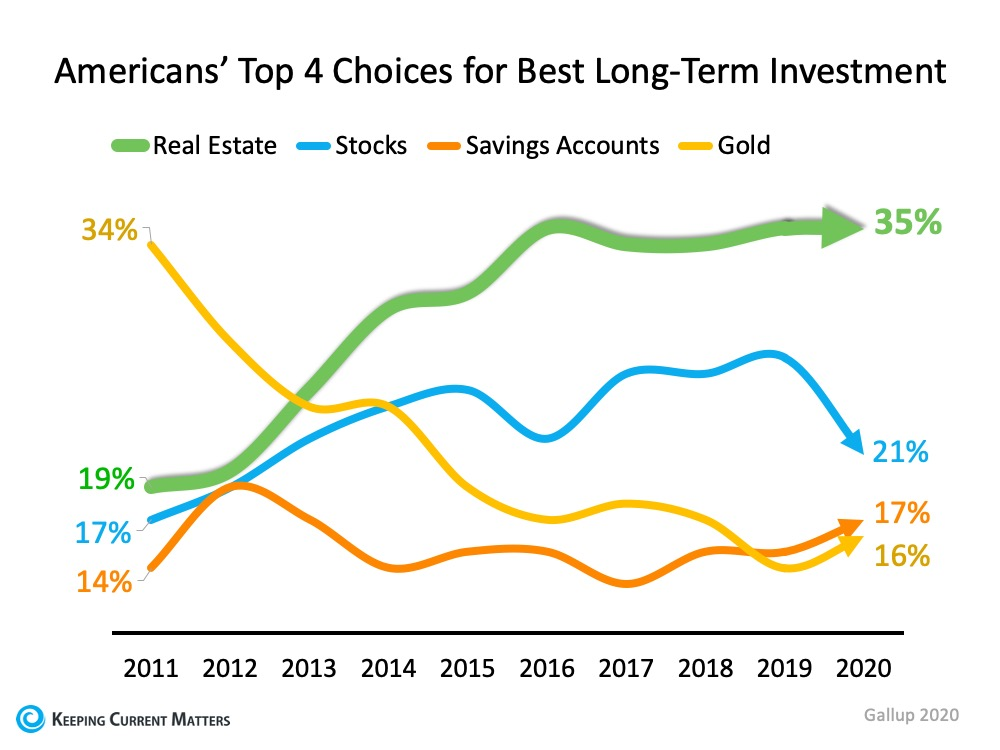 Real Estate Tops Best Investment Poll for 7th Year Running | Keeping Current Matters