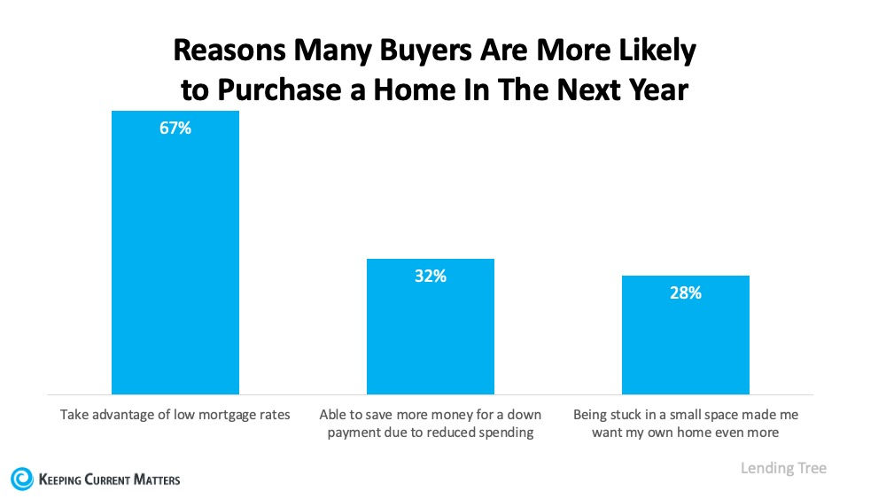 Three Reasons Homebuyers Are Ready to Purchase This Year | Keeping Current Matters