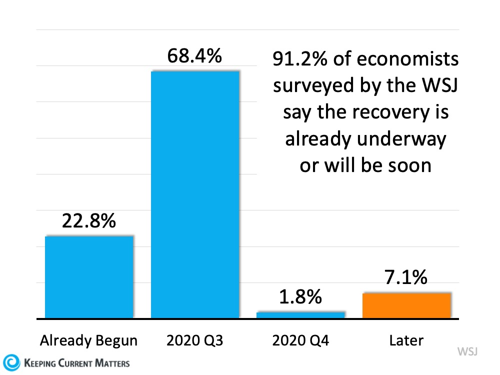 Is the Economic Recovery Already Underway? | Keeping Current Matters