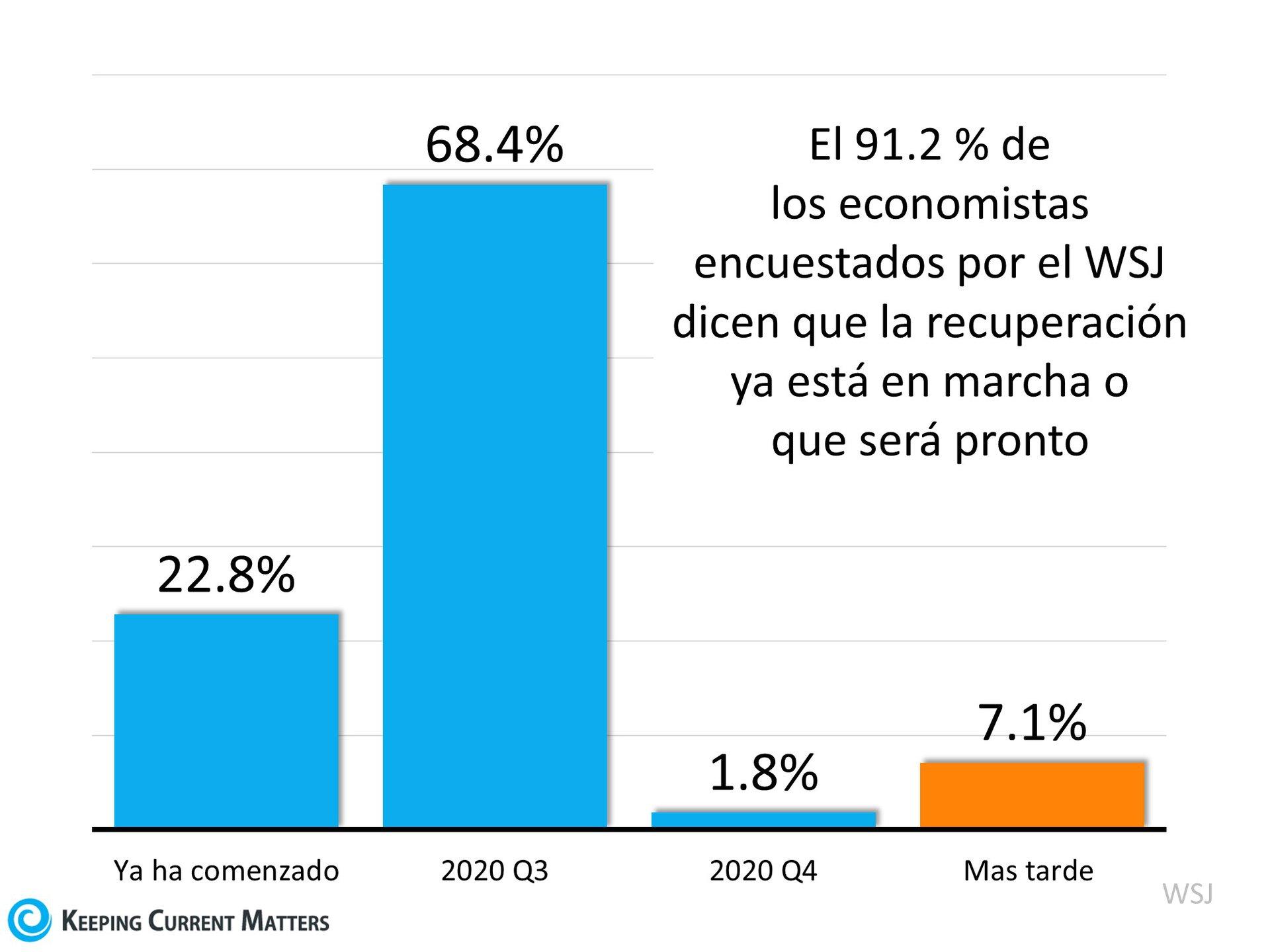 ¿Ya está en marcha la recuperación económica? | Keeping Current Matters