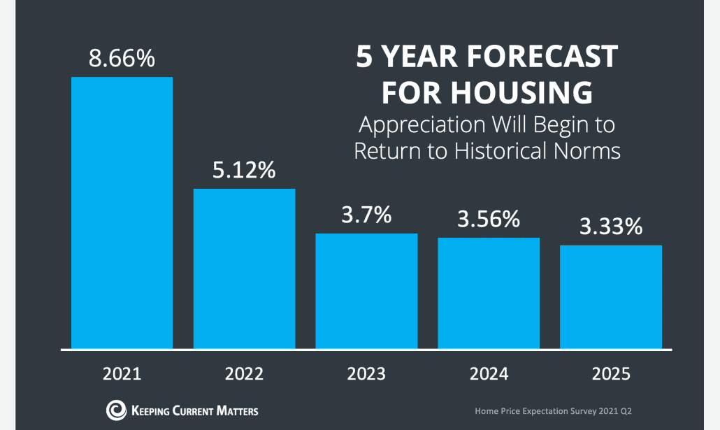 5 year housing forecast for real estate market graph