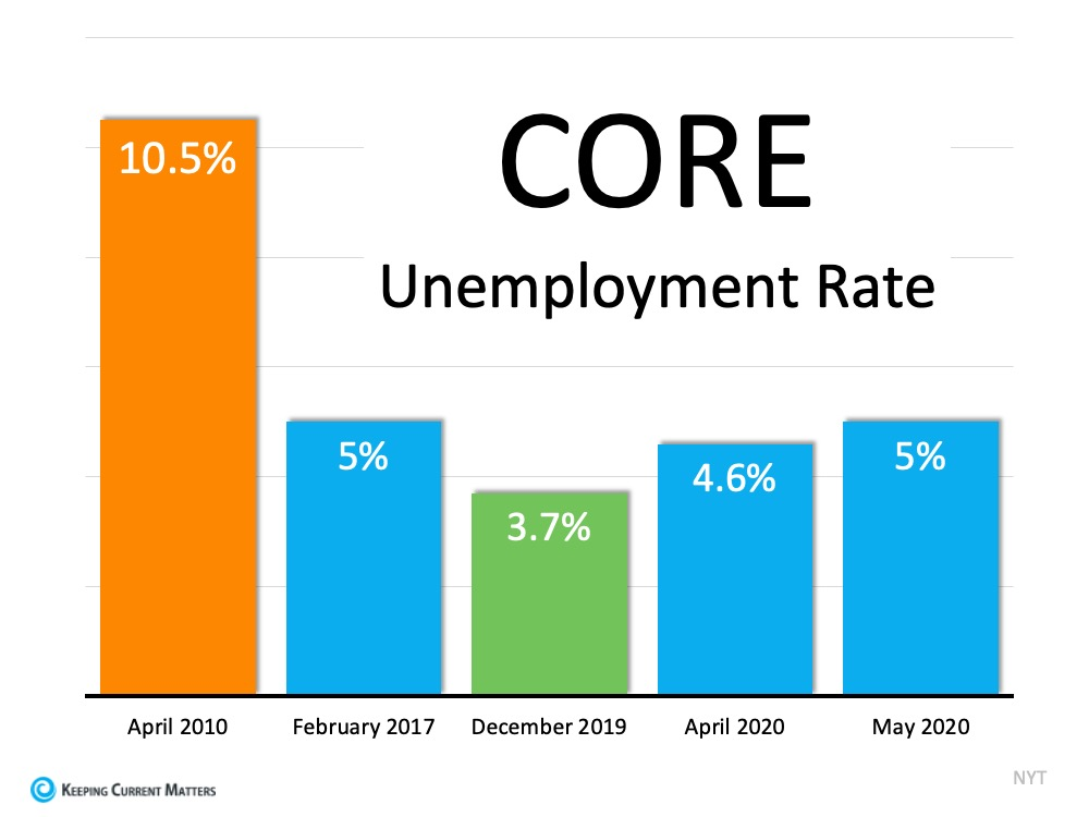 Should We Be Looking at Unemployment Numbers Differently? | Keeping Current Matters