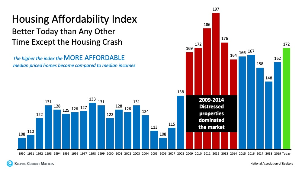 Taking Advantage of Homebuying Affordability in Today's Market | Keeping Current Matters