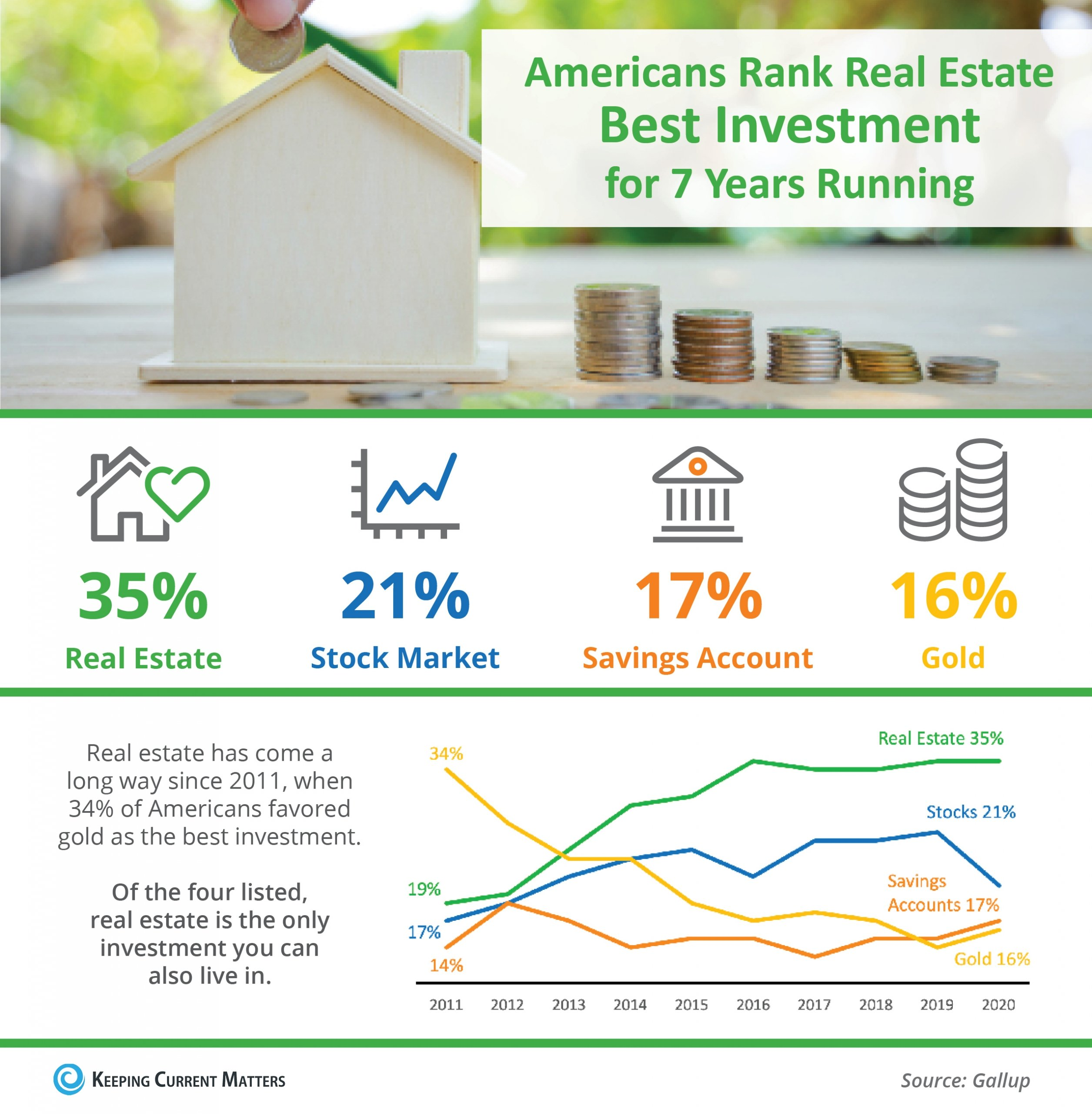 Americans Rank Real Estate Best Investment for 7 Years Running [INFOGRAPHIC] | Keeping Current Matters