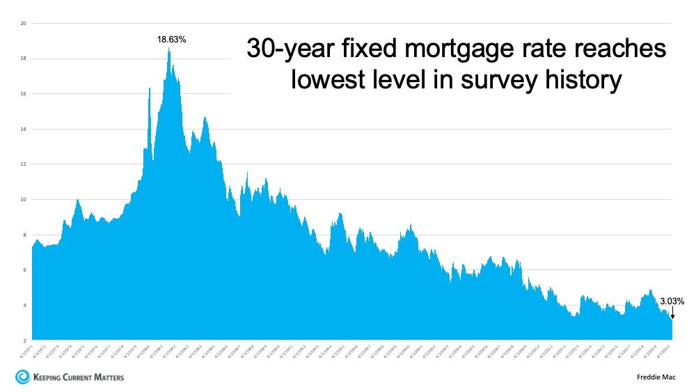 Mortgage Rates Hit Record Lows for Three Consecutive Weeks | Keeping Current Matters