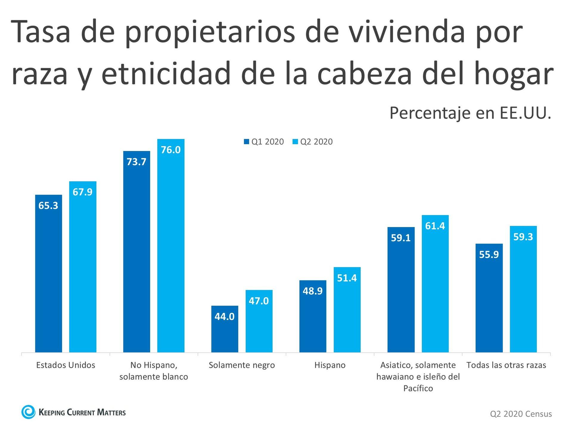 La tasa de los propietarios de vivienda sigue aumentando en 2020 | Keeping Current Matters
