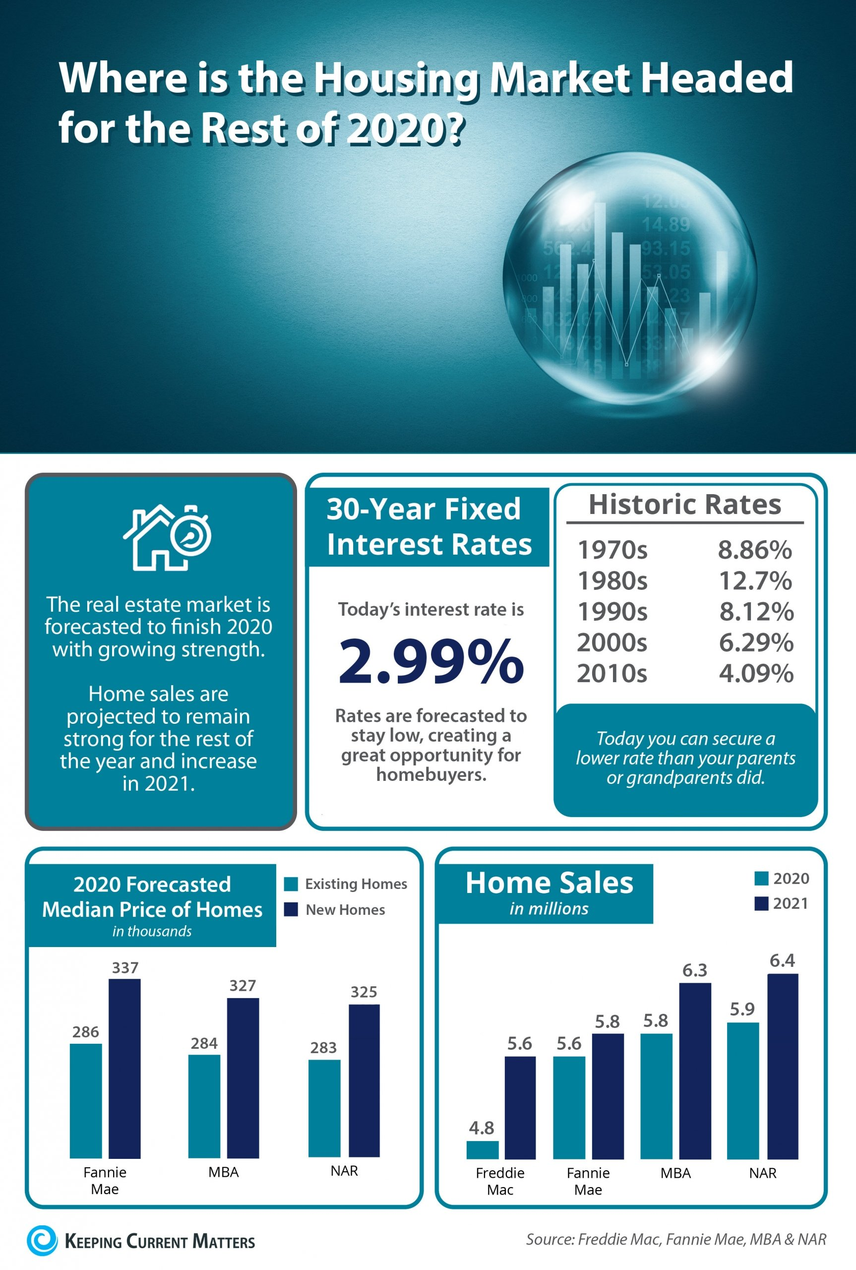 Where Is the Housing Market Headed for the Rest of 2020? [INFOGRAPHIC] | Keeping Current Matters