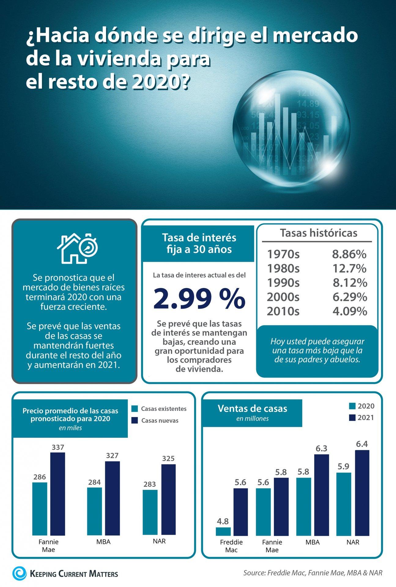 ¿Hacia dónde se dirige el mercado de la vivienda para el resto de 2020? [Infografía] | Keeping Current Matters