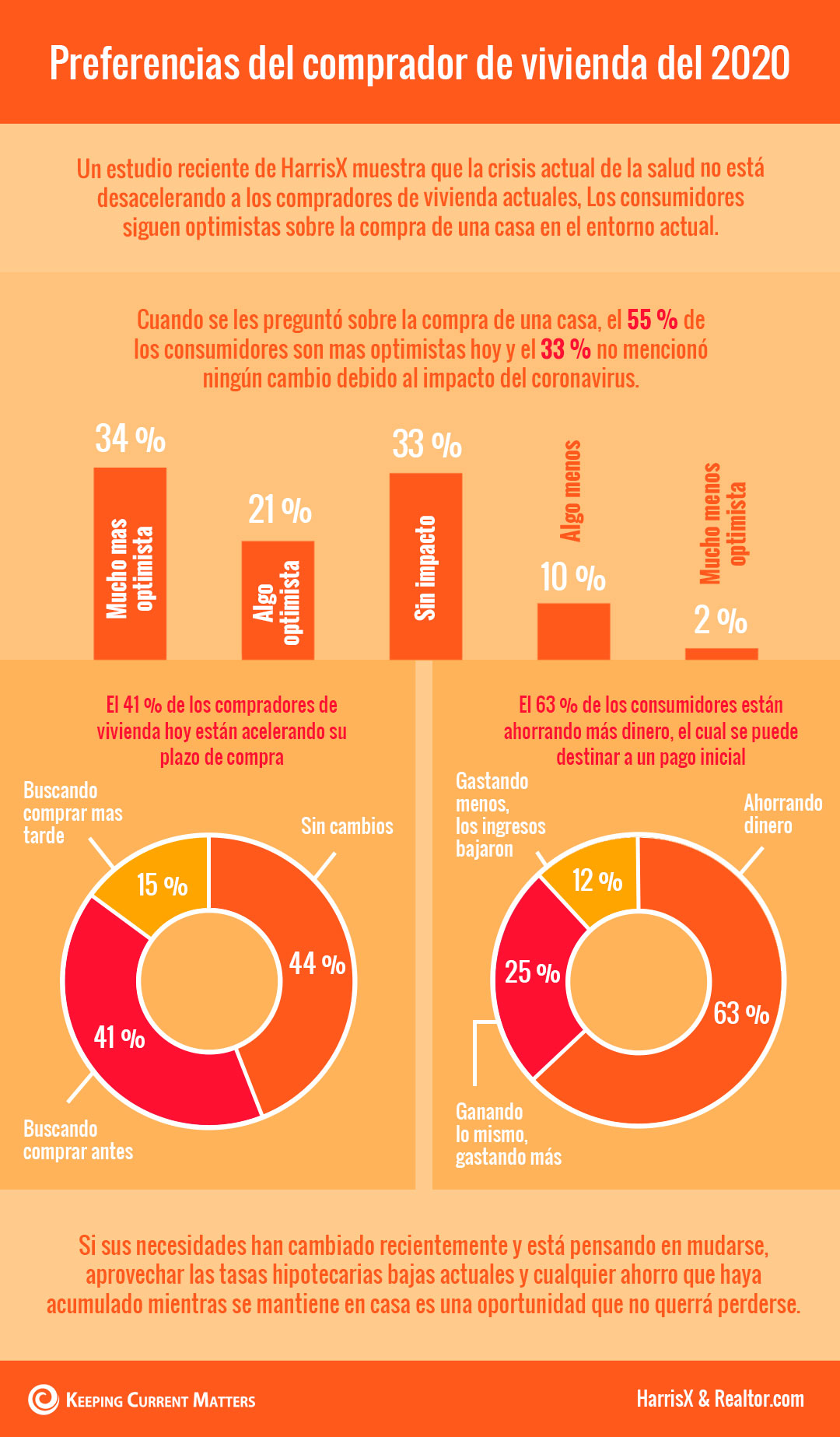 Preferencias del comprador de vivienda del 2020 [Infografía] | Keeping Current Matters
