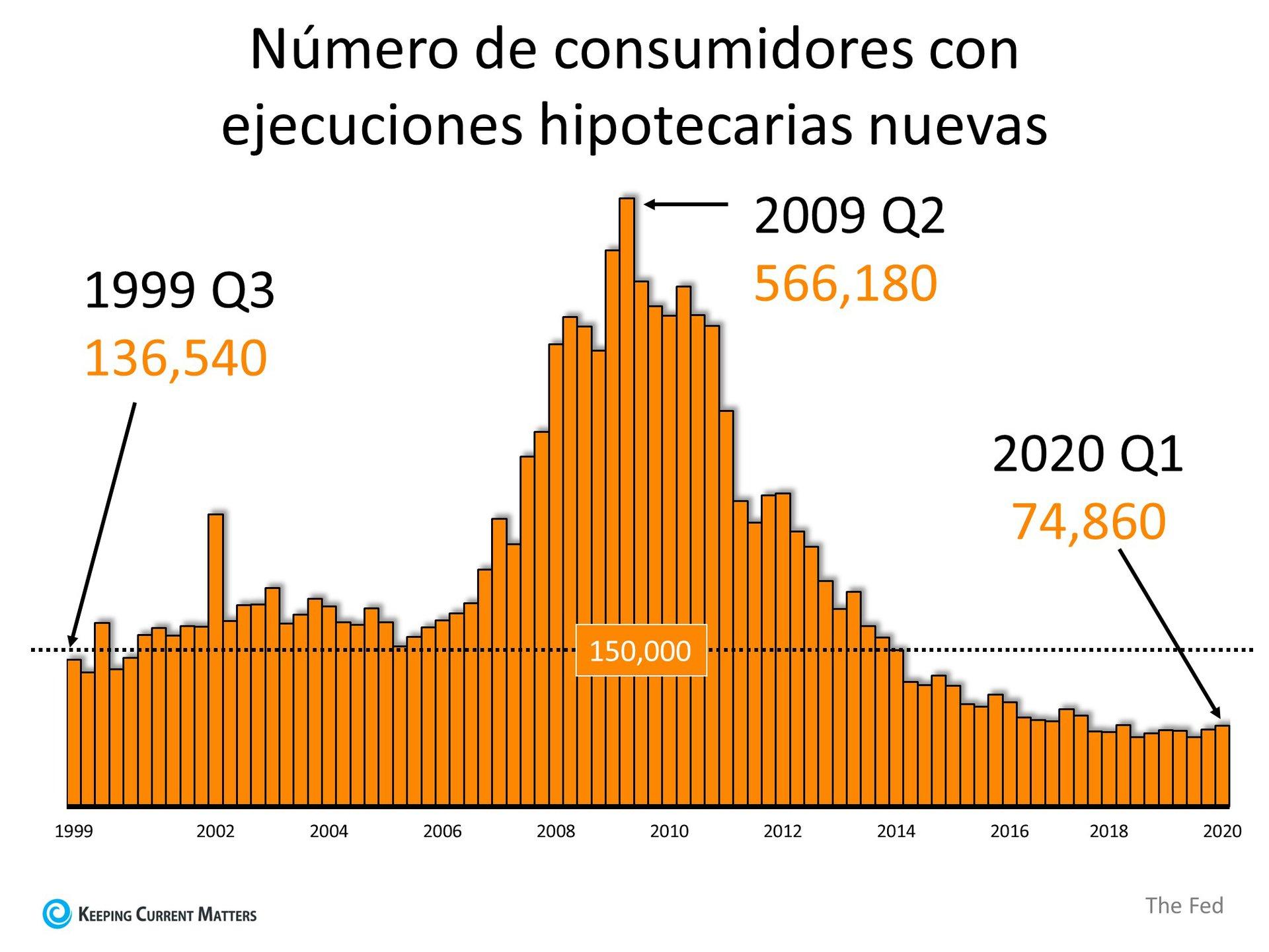 Por qué las ejecuciones hipotecarias no destruirán el mercado de la vivienda el próximo año | Keeping Current Matters