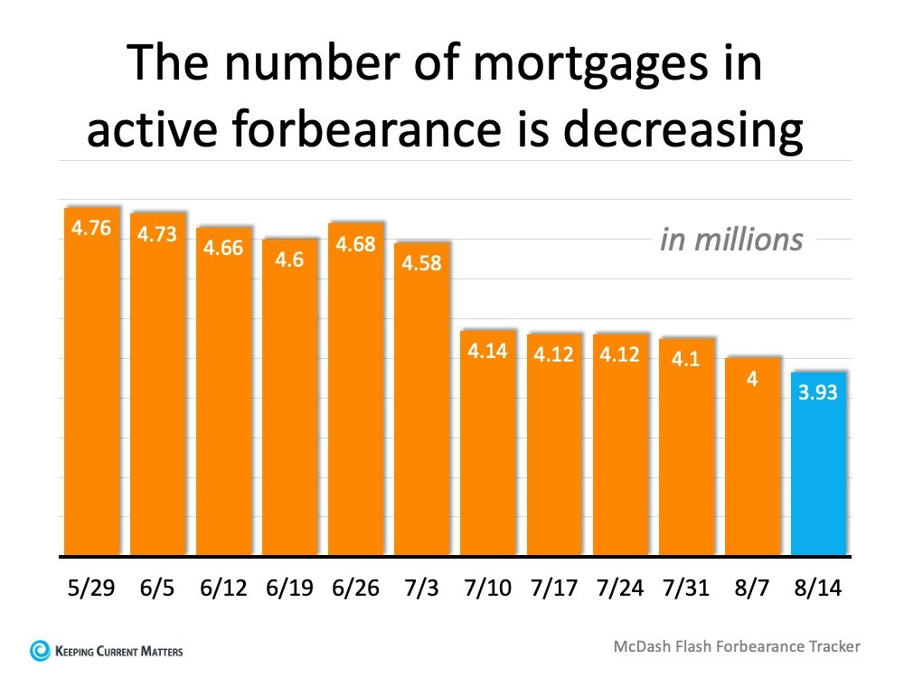 Forbearance Numbers Are Lower than Expected | Keeping Current Matters