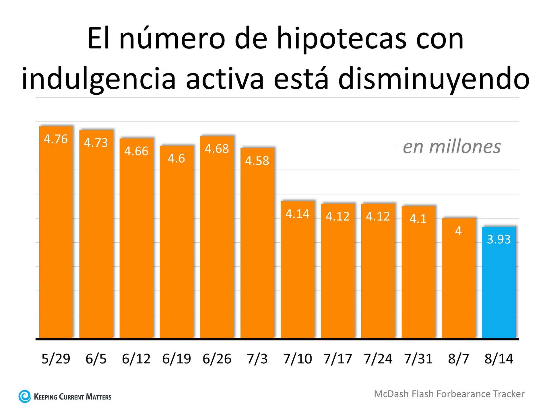 Los números de las indulgencias son más bajos de lo esperado | Keeping Current Matters