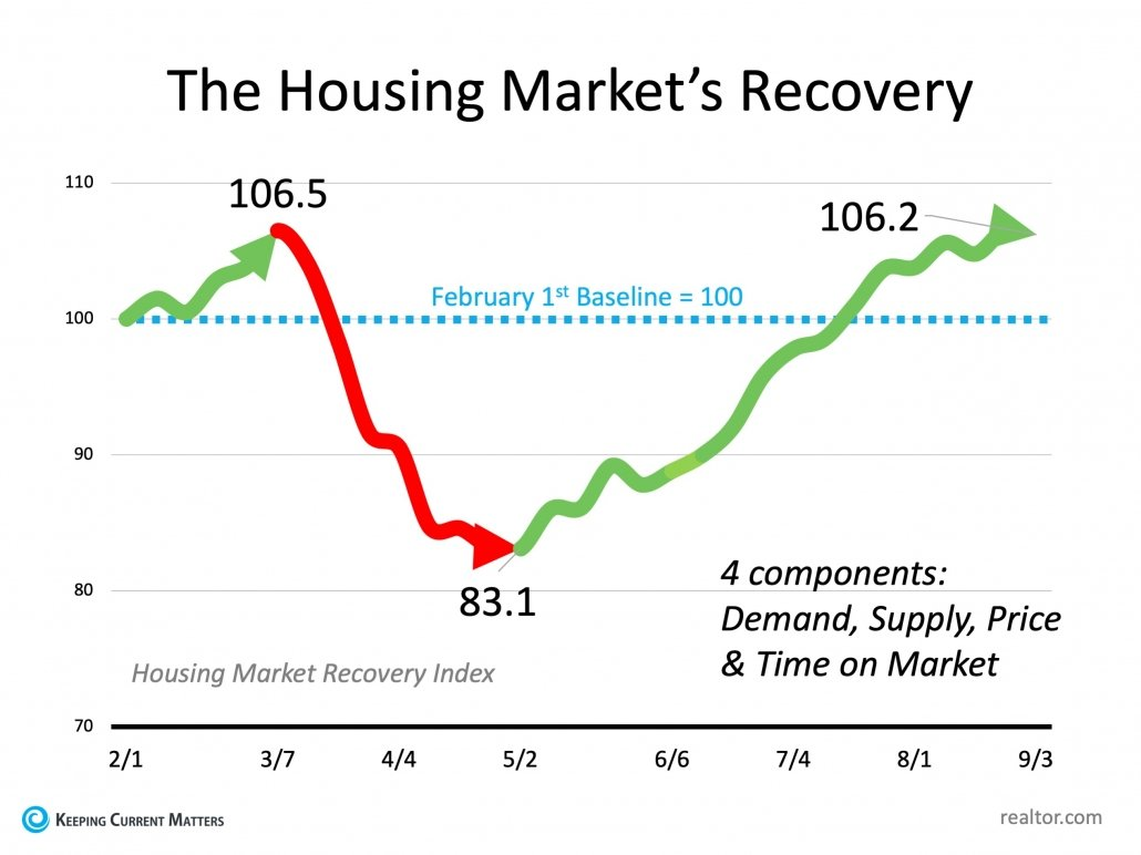 Have You Ever Seen a Housing Market Like This? | Keeping Current Matters